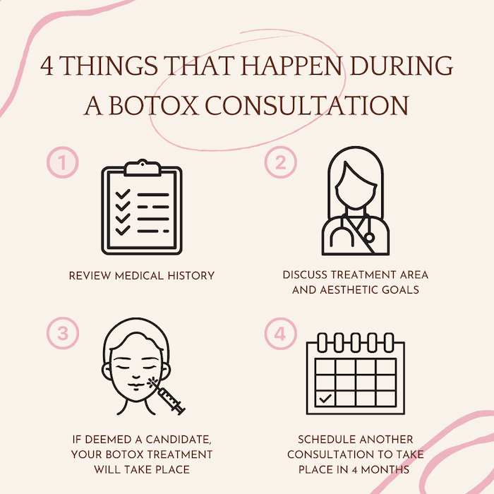 what happens in a botox treatment